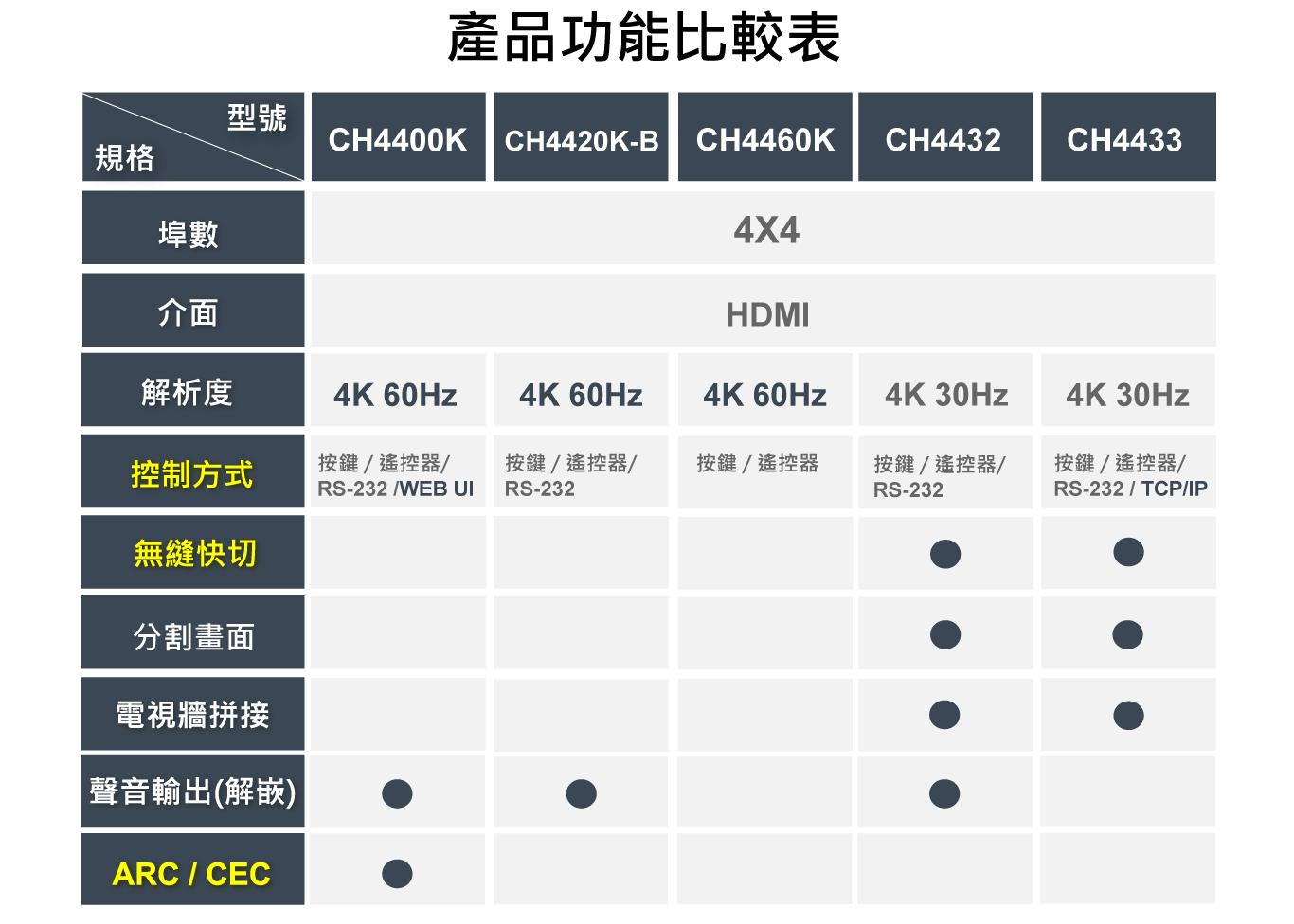 4進 4出 4K60Hz HDMI2.0 真 4K矩陣切換器