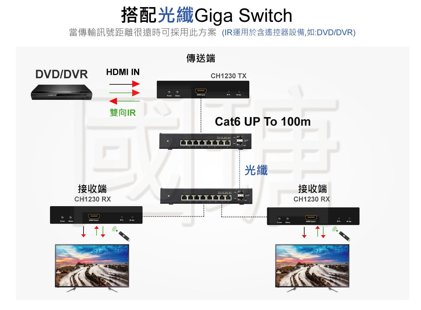2021 HDMI影音延長管理器