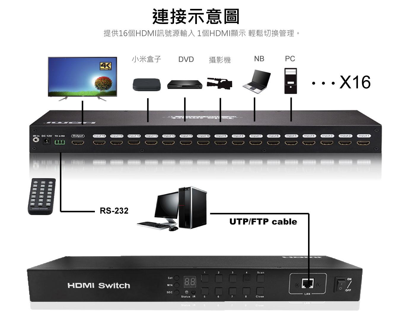 2021 16進1出 4k HDMI切換器 面板按鍵/ 遙控器/RS-232/WEB進行切換 台灣PANIO國瑭