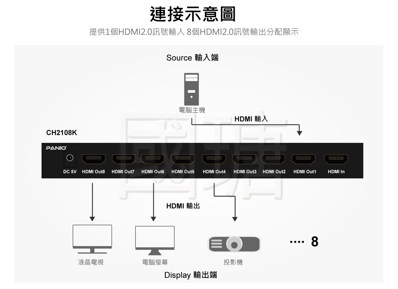 4K HDMI 分配器