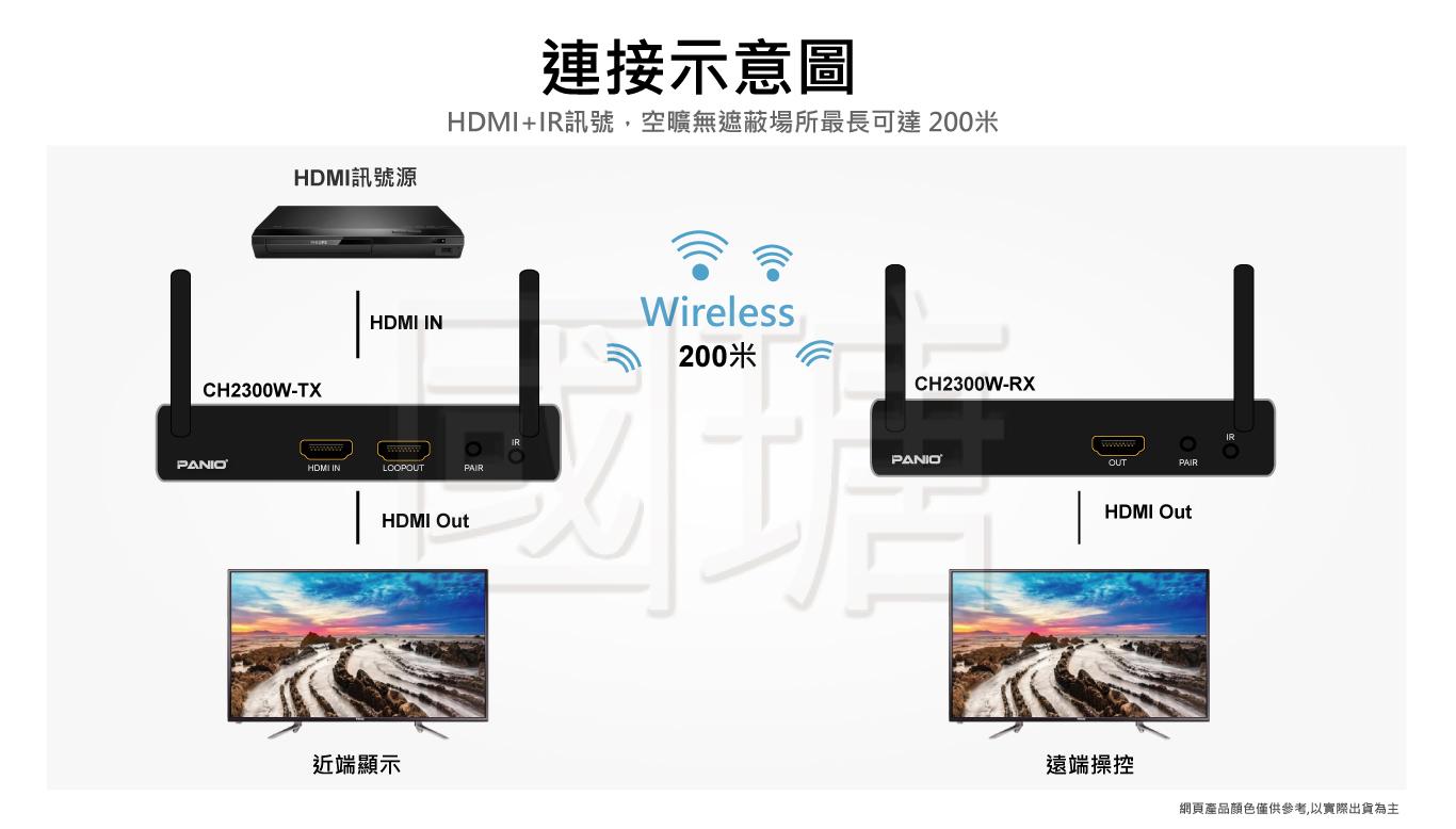 4K HDMI無線延長器
