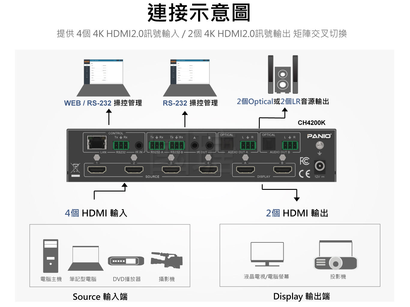 4進2出 4K60Hz HDMI2.0矩陣式影音切換器|台灣PANIO國瑭