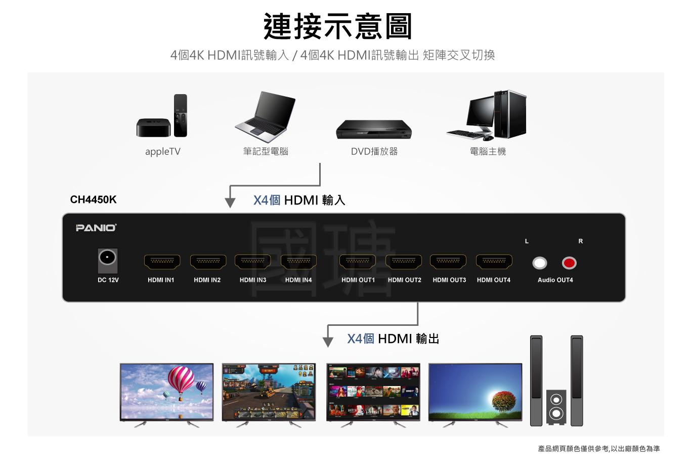 4進 4出 4K30Hz HDMI矩陣切換器
