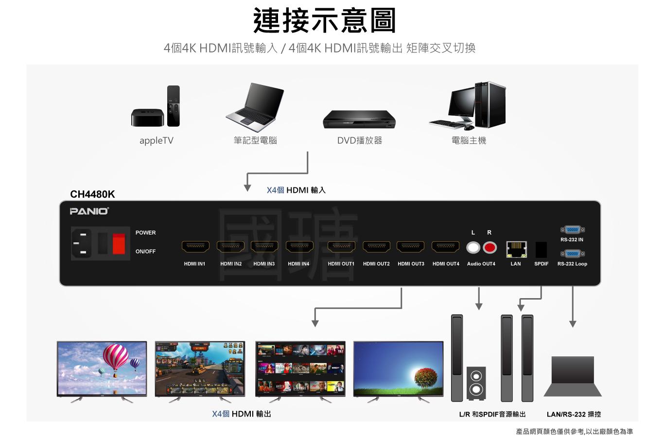 機架式 4進 4出 4K30Hz HDMI矩陣切換器