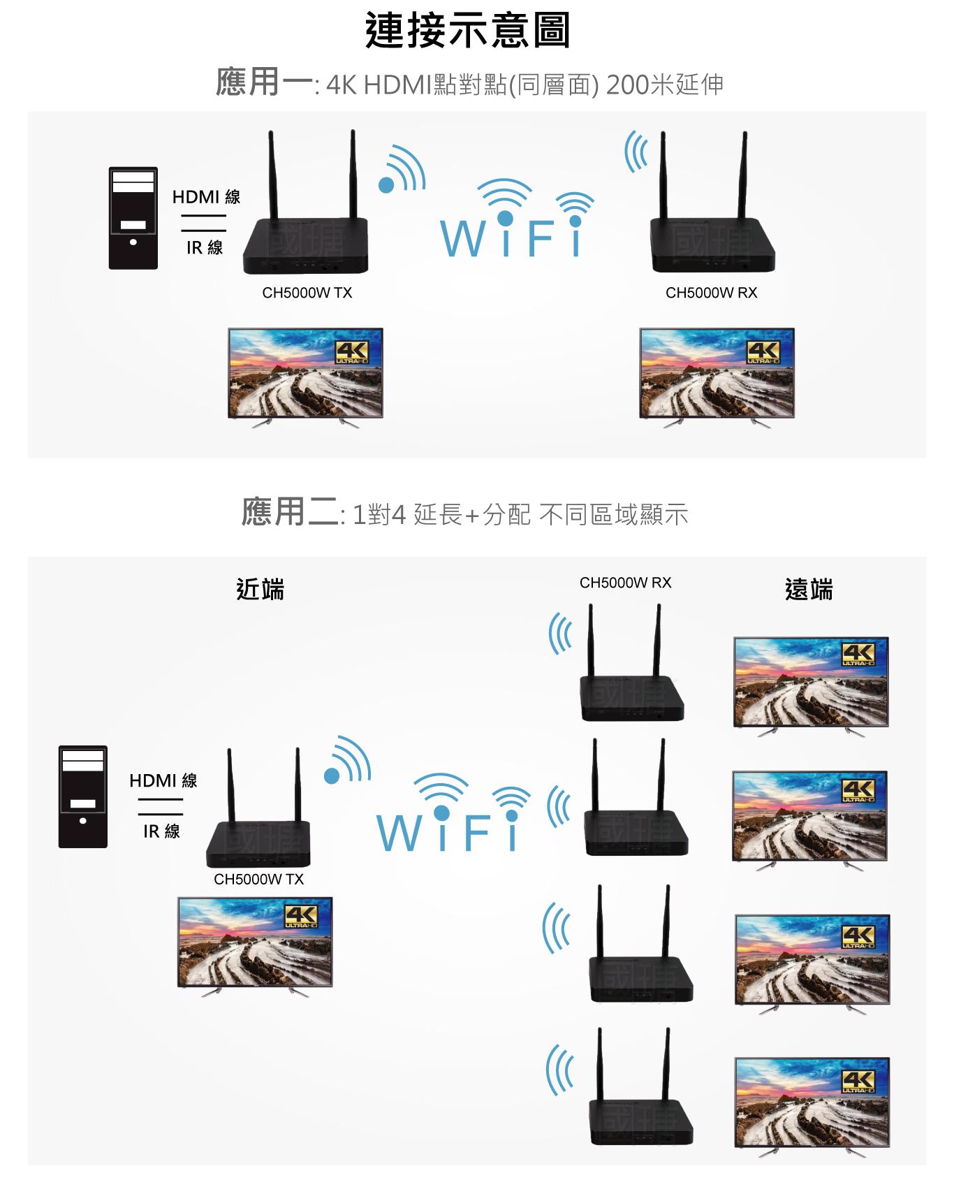 4K HDMI+IR訊號無線延伸器,1進多出