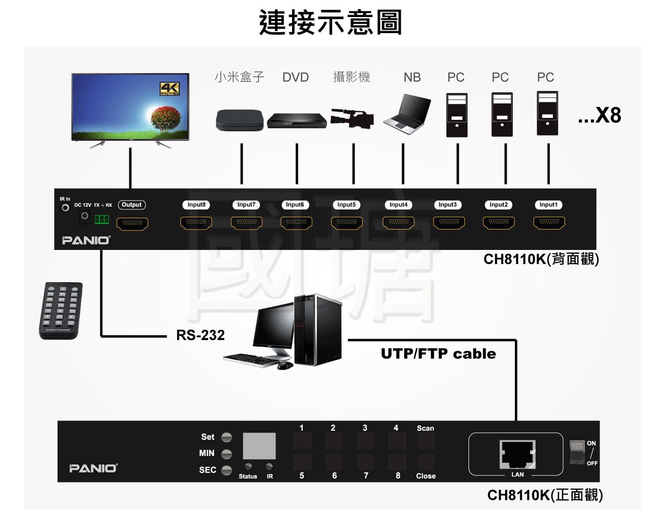 4K影音訊號切換器