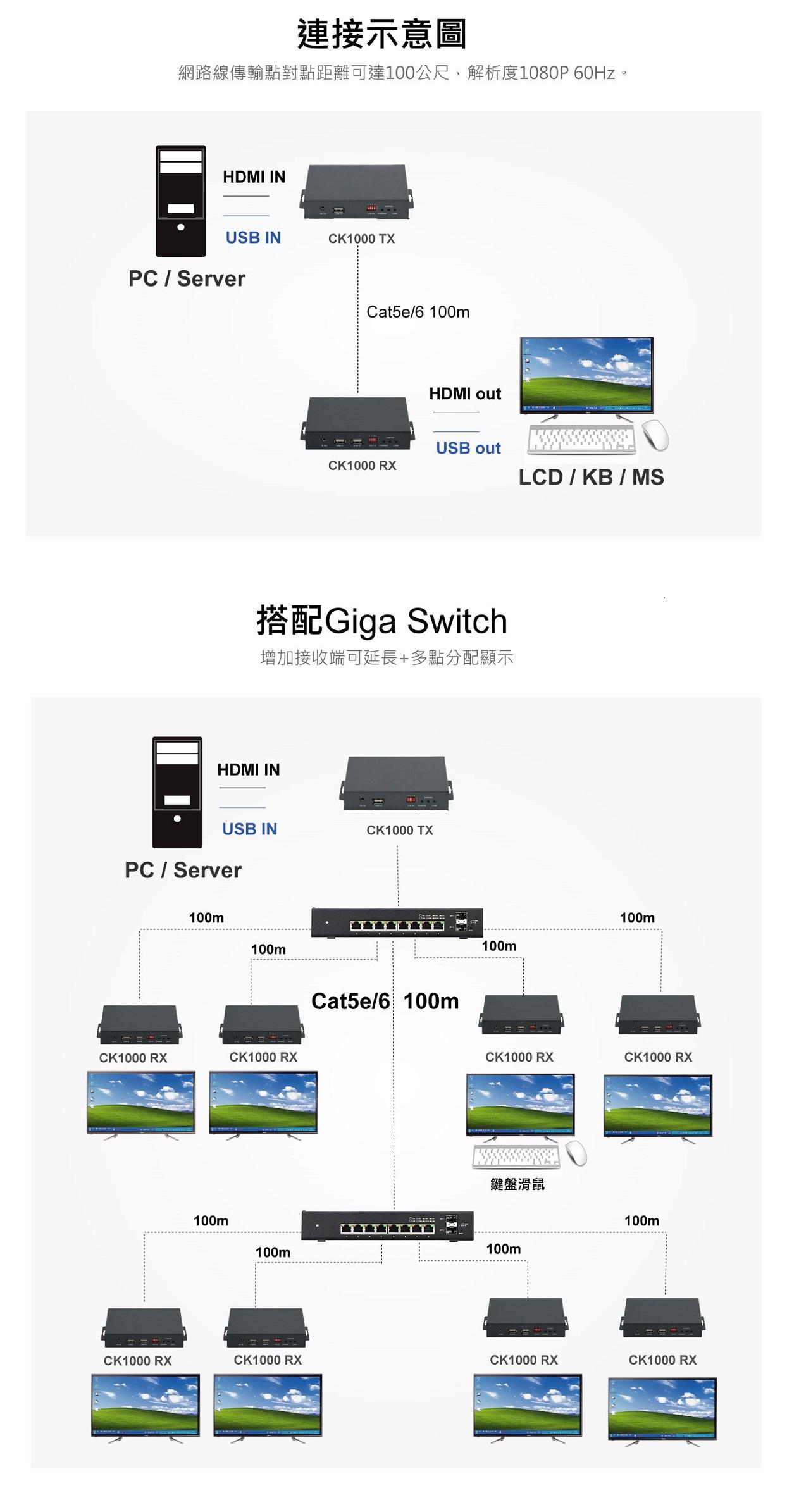 2021 台灣PANIO國瑭- HDMI+USB鍵盤滑鼠延長管理器, KVM延長器-100米