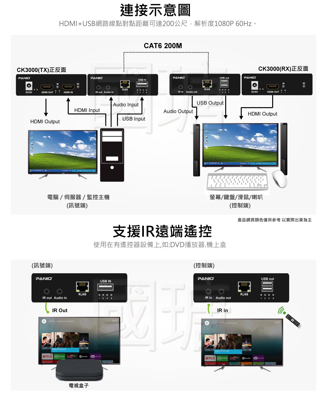 HDMI KVM電腦延長管理器 300米 | 台灣 PANIO國瑭
