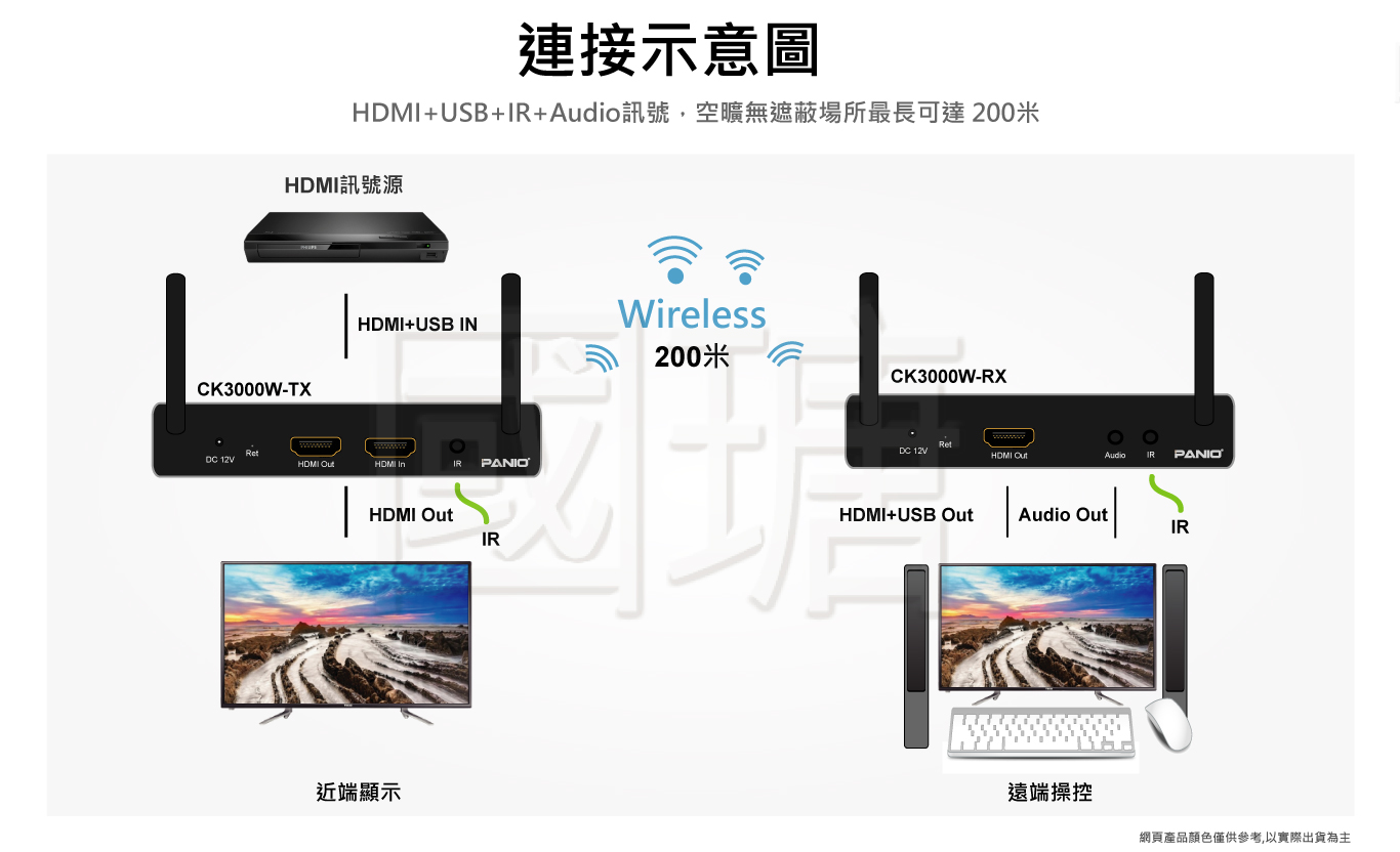 HDMI KVM WIFI電腦延長管理器 200米   台灣 PANIO國瑭