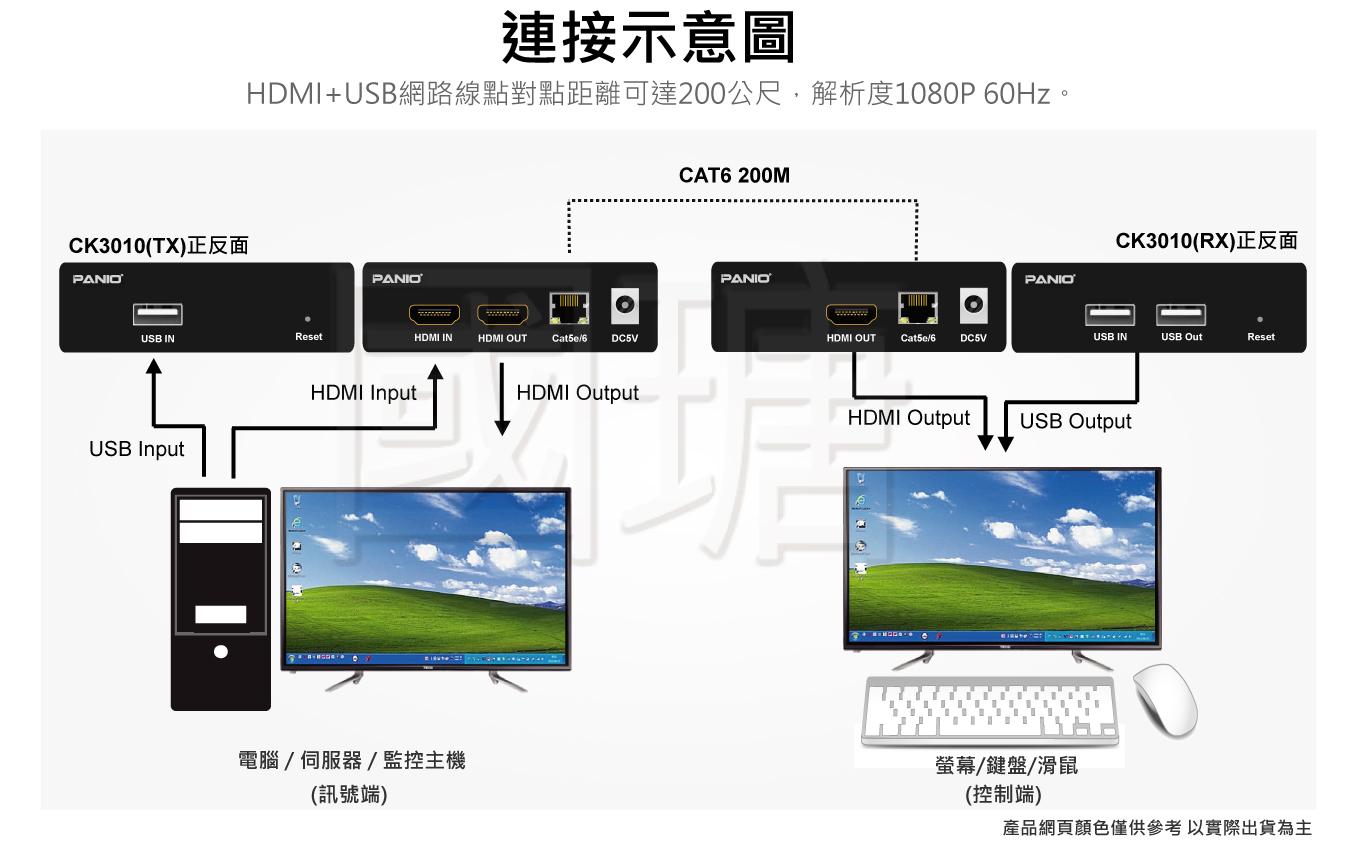 HDMI KVM電腦延長管理器 200米   台灣 PANIO國瑭