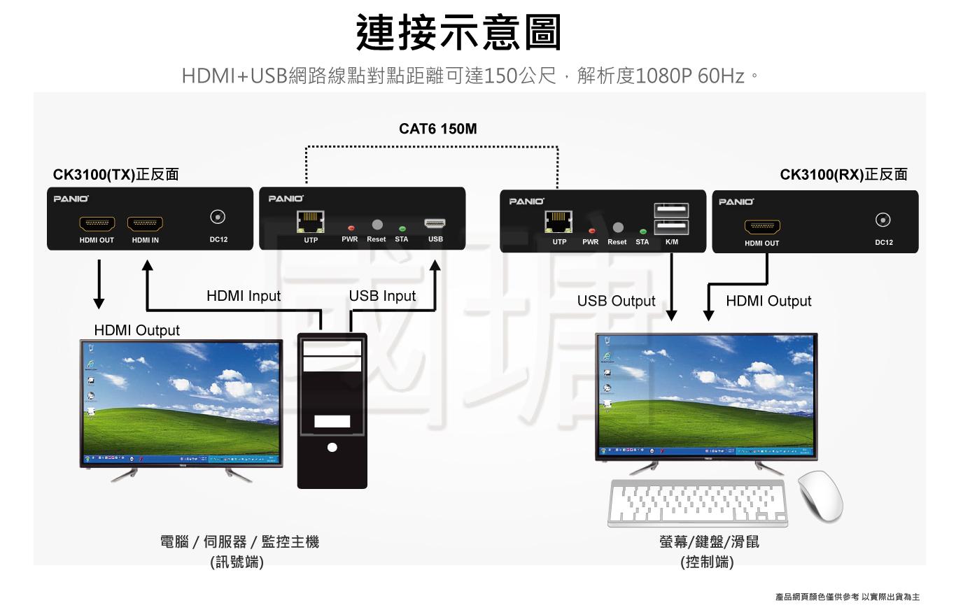 HDMI KVM電腦延長管理器 150米   台灣 PANIO國瑭
