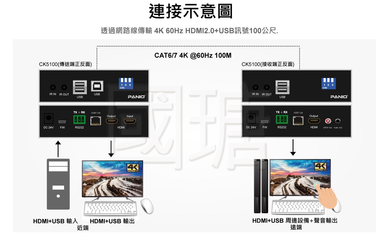 4K HDMI KVM電腦訊號延長器