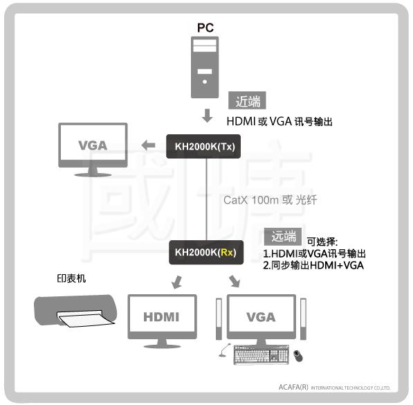 高清uhd矩阵式kvm管理平台是通过网络架构或光纤