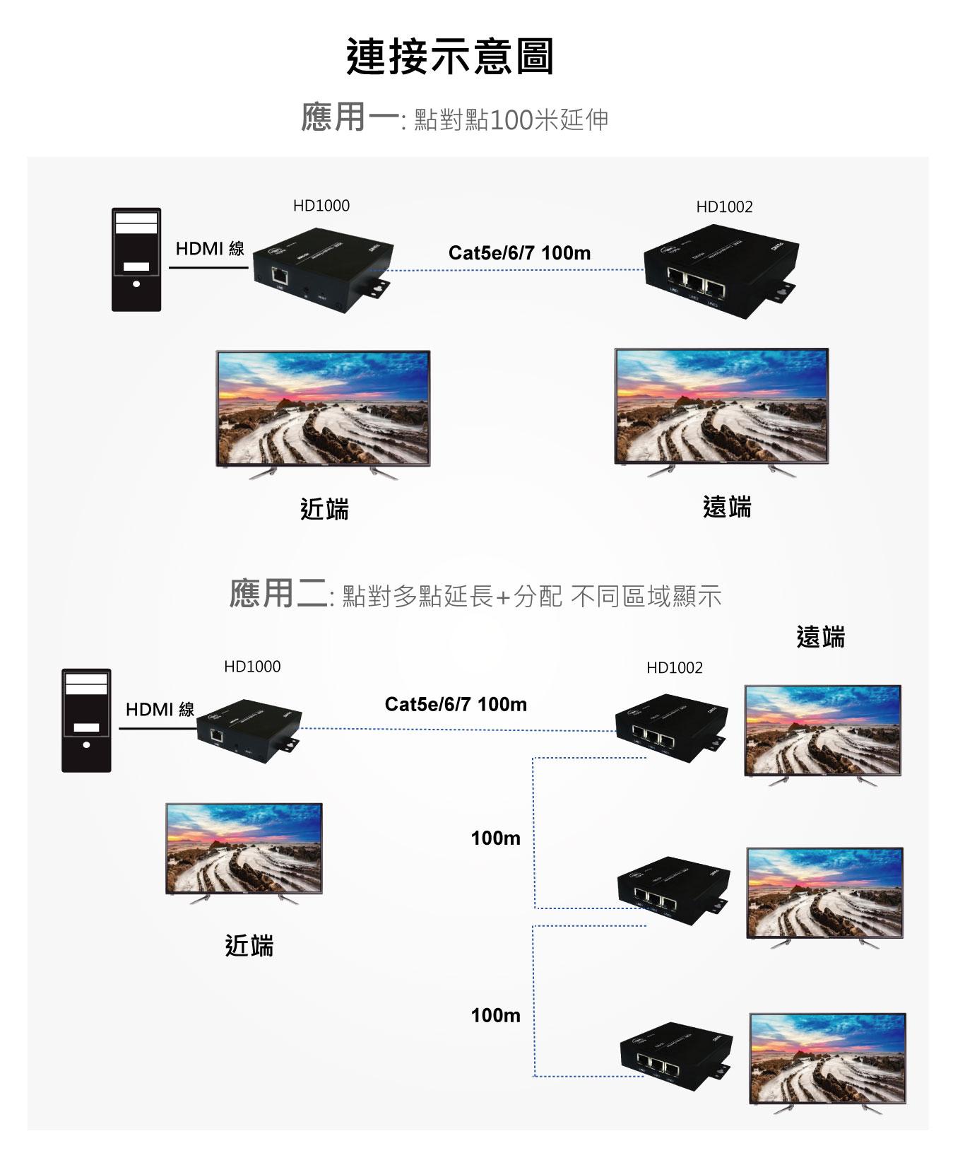 1080P HDMI+RS232+IR影音訊號延長器