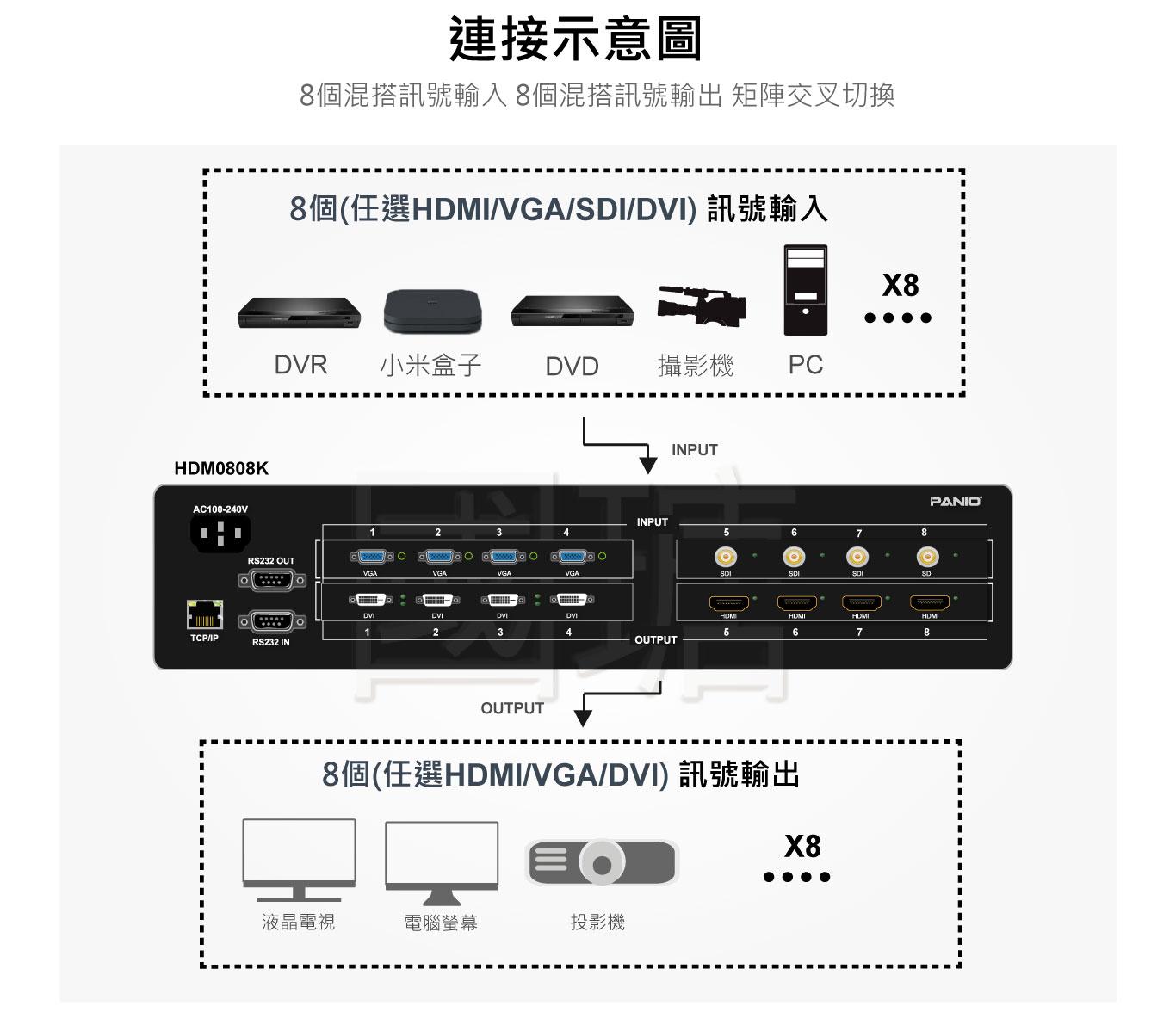 8x8 4K/2K混搭訊號矩陣切換器 |ACAFA國瑭資訊