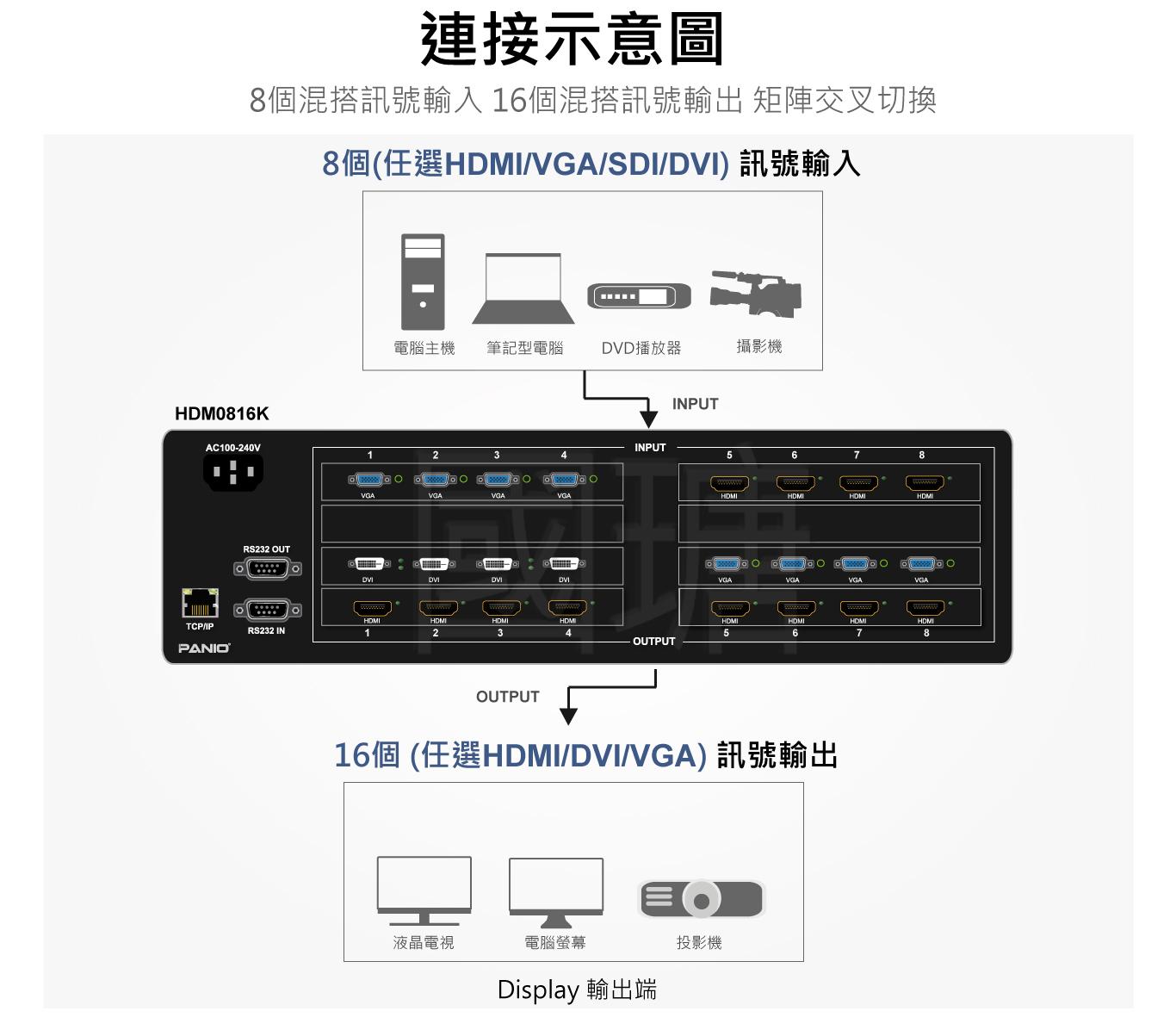 8x16 4K30Hz混搭訊號矩陣切換器