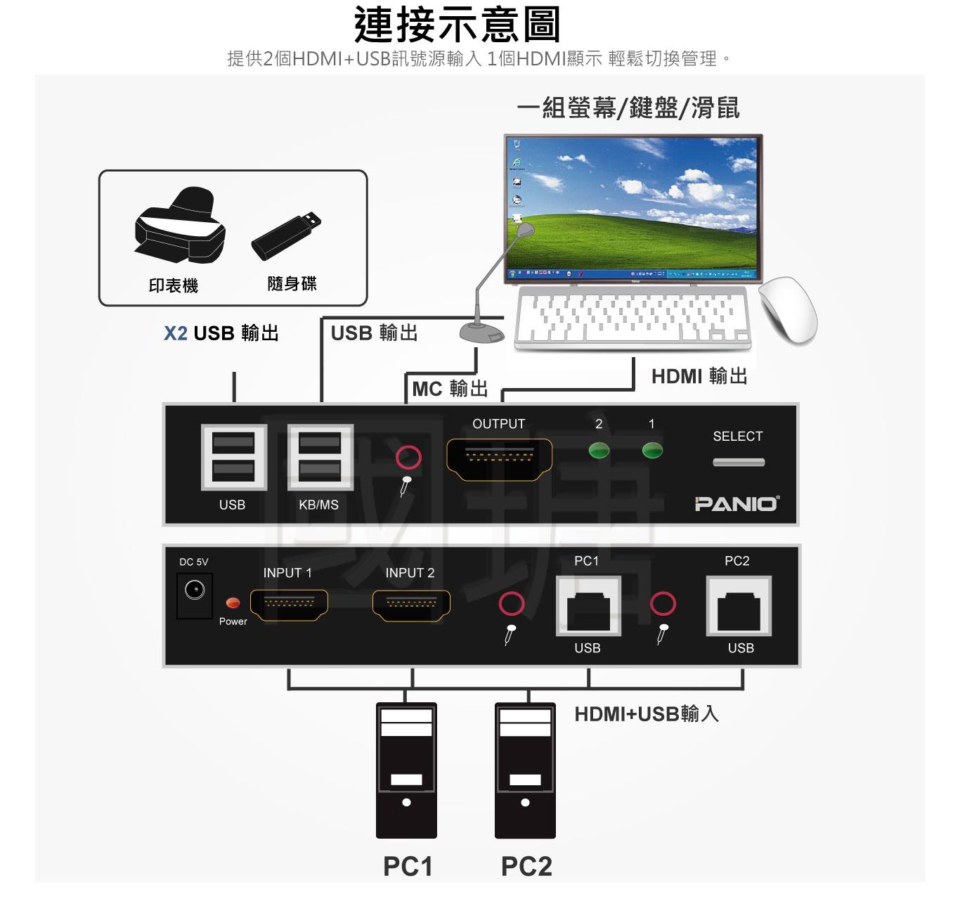 2埠 4K2K HDMI螢幕+USB鍵盤滑鼠 KVM多電腦主機切換器 | 台灣PANIO國瑭