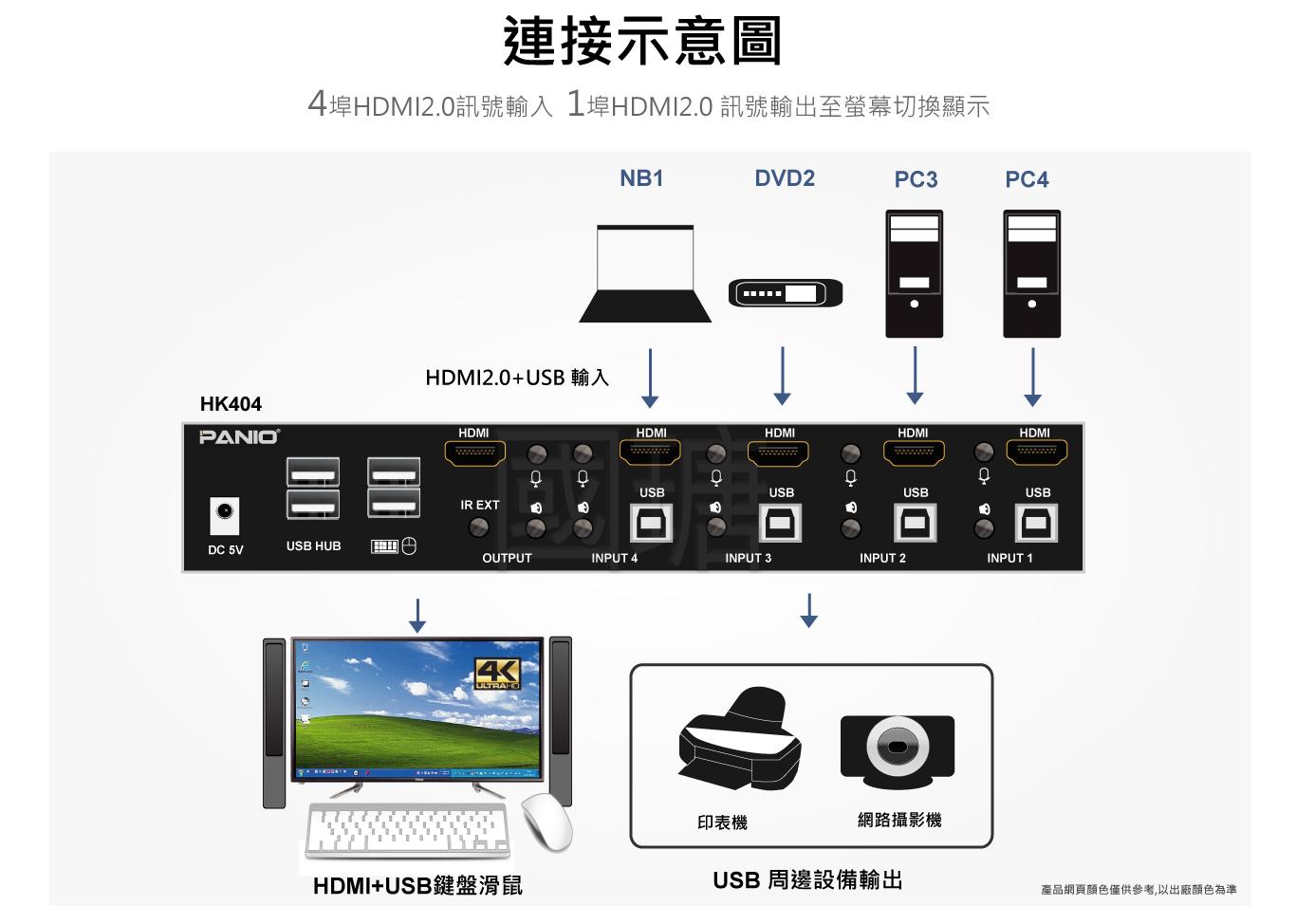 4埠KVM多電腦切換器
