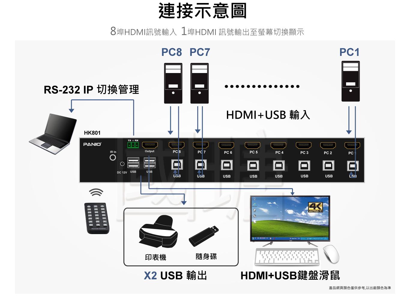8port 4K HDMI KVM多電腦切換器