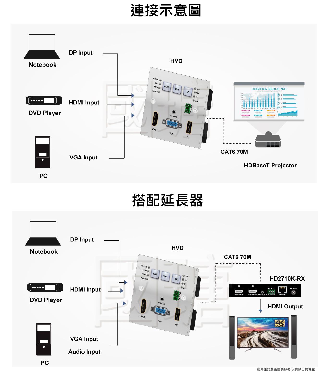 4K HDMI、DP、VGA分散式延伸壁上座插, HDBaseT延伸技術, 壁掛式影音訊號延長器 | 台灣ACAFA國瑭