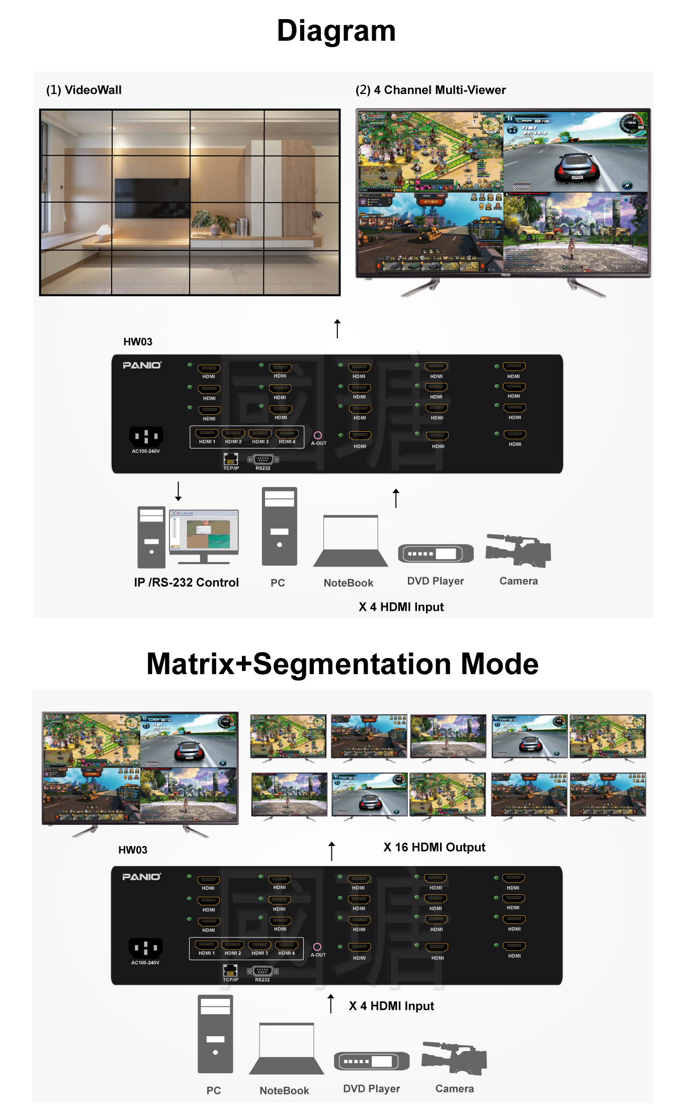 4K Quick Matrix switch with video wall