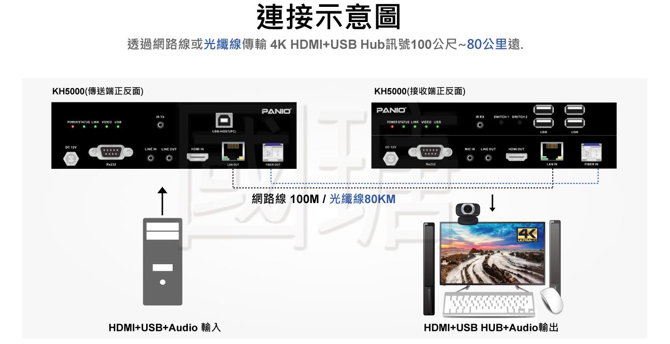 20公里HDMI KVM訊號光纖延長器 含SC單模 音訊分離 | 台灣PANIO國瑭