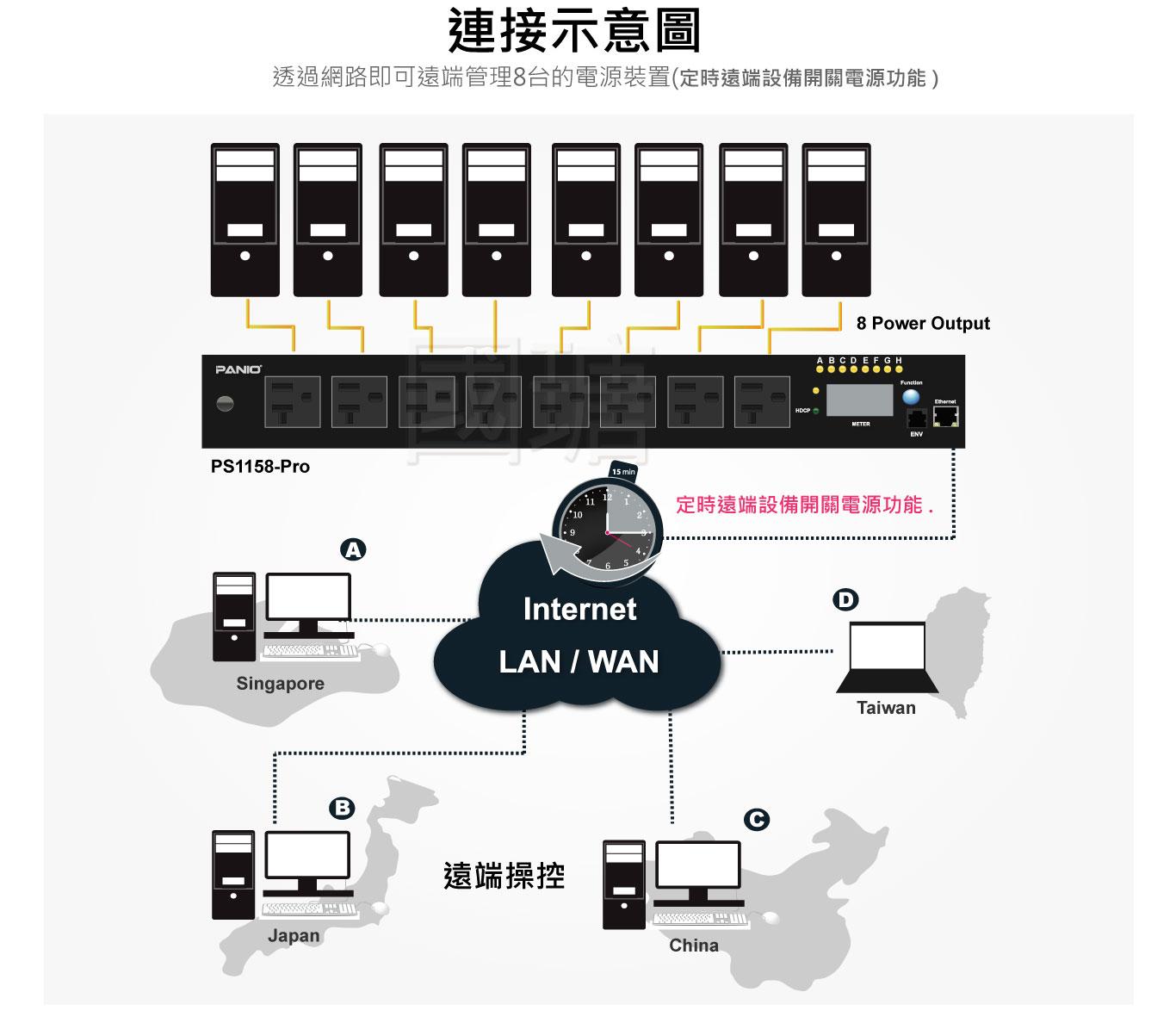 2021 8埠 遠端電源管理裝置PDU電源分配器-可設定時間排程| 台灣PANIO國瑭 PDU