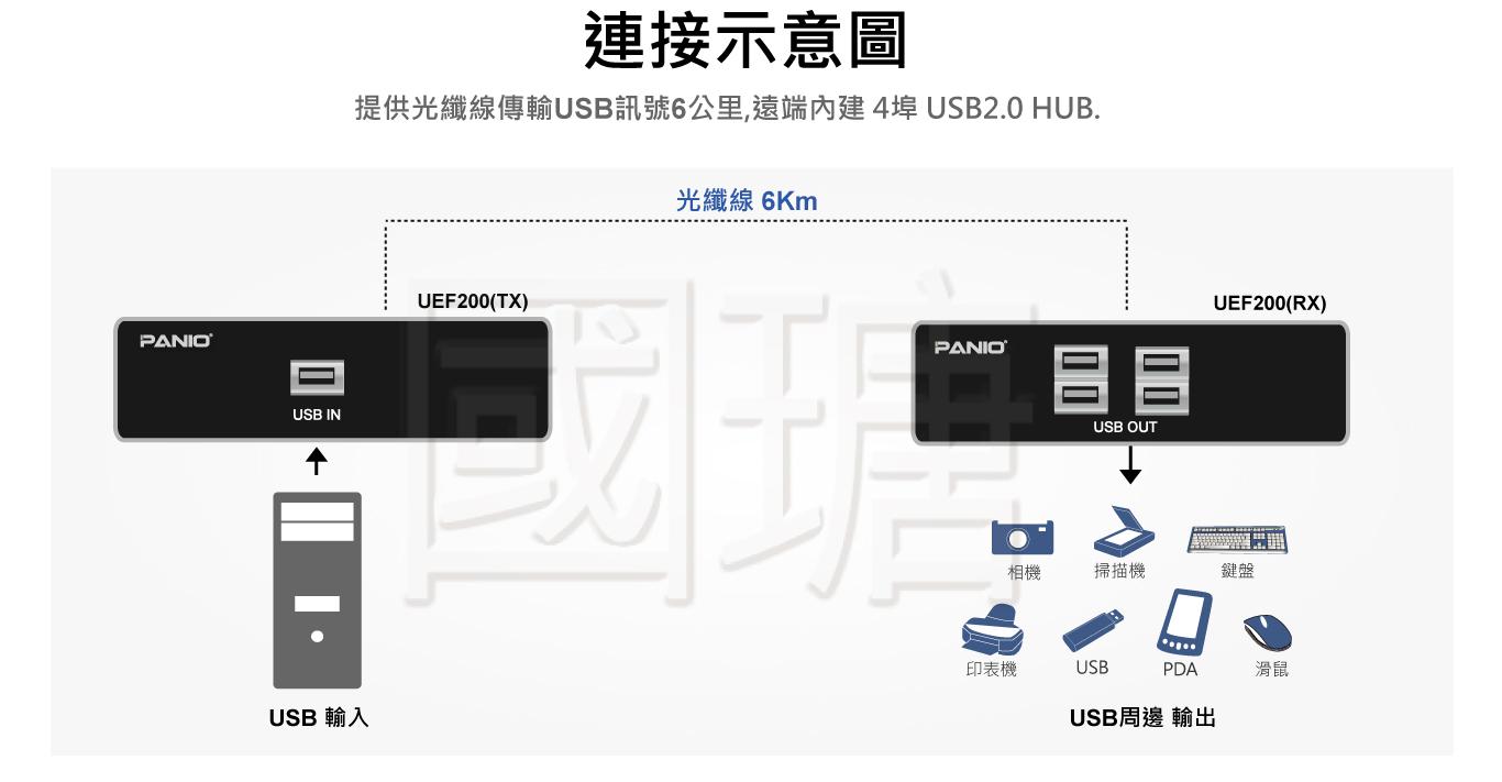 2021 4埠USB2.0訊號光纖延長器 最遠可達6公里 | 台灣PANIO國瑭