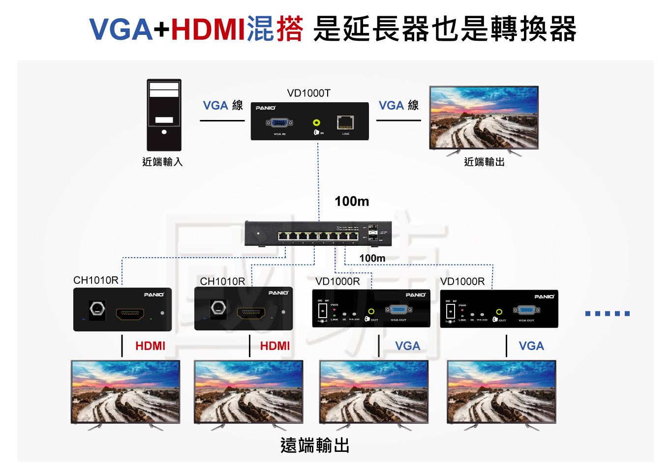 HDMI+VGA延長管理器 | 台灣 PANIO國瑭