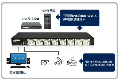 8埠 DVI / HDMI KVM電腦切換器 - 內建2埠USB2.0 HUB 支援音訊