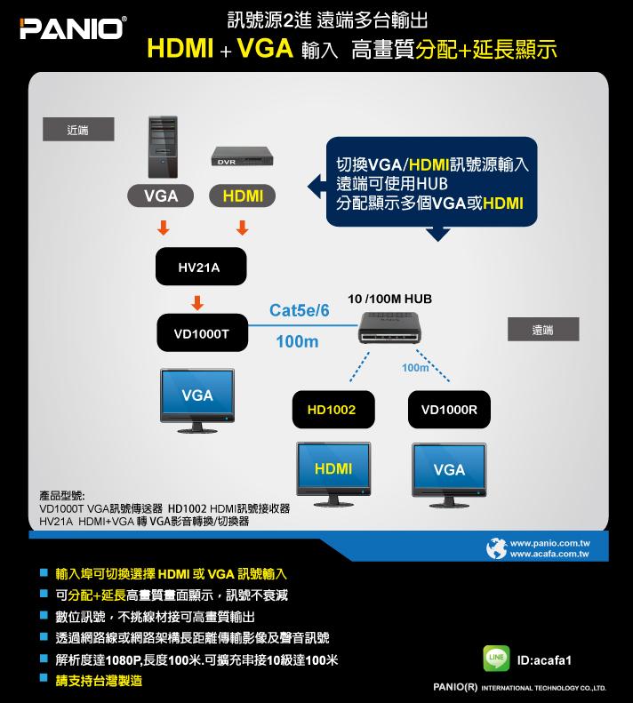 HDMI+VGA輸入 遠端高畫質延長分配顯示