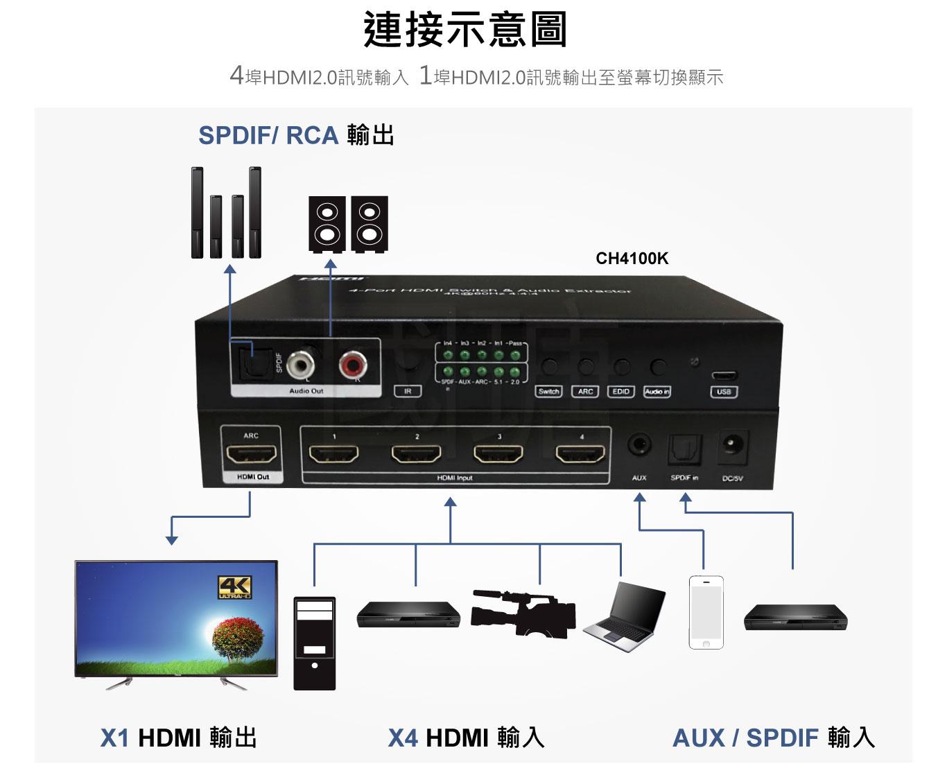 hdmi 4k影音訊號 切換器